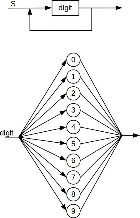 Csci 305 Programming Languages